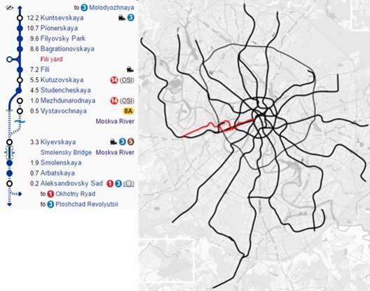 Linea 4 Línea Filióvskaya metro de Moscú